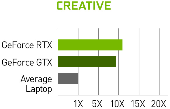 Over 10x greater creative performance with RTX.
