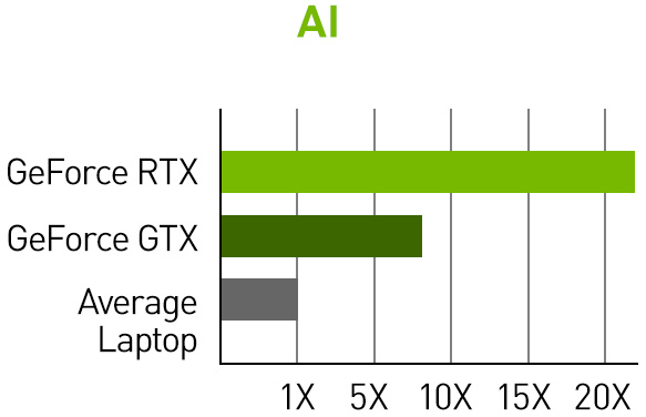 Over 20x greater ai performance with RTX.
